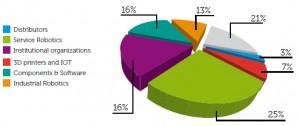 Pourcentage du profil des exposants au salon Innorobo