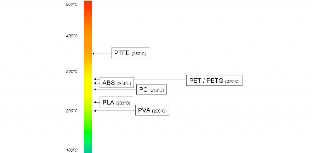 dégradation-thermique-conservation-filaments