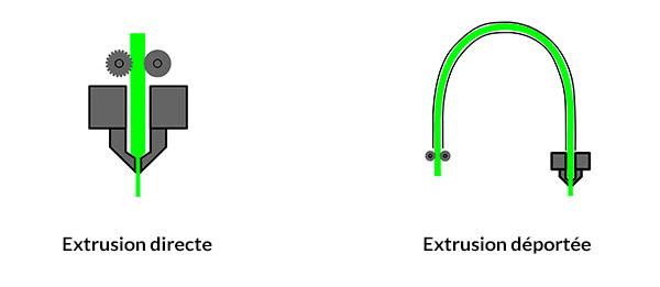 diamètres filament