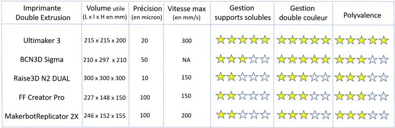 comparatif-imprimantes-3D-double-extrusion