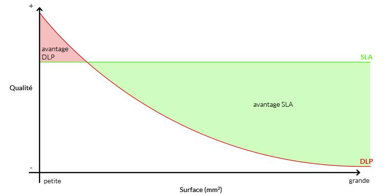comparaison-sla-dlp-qualité