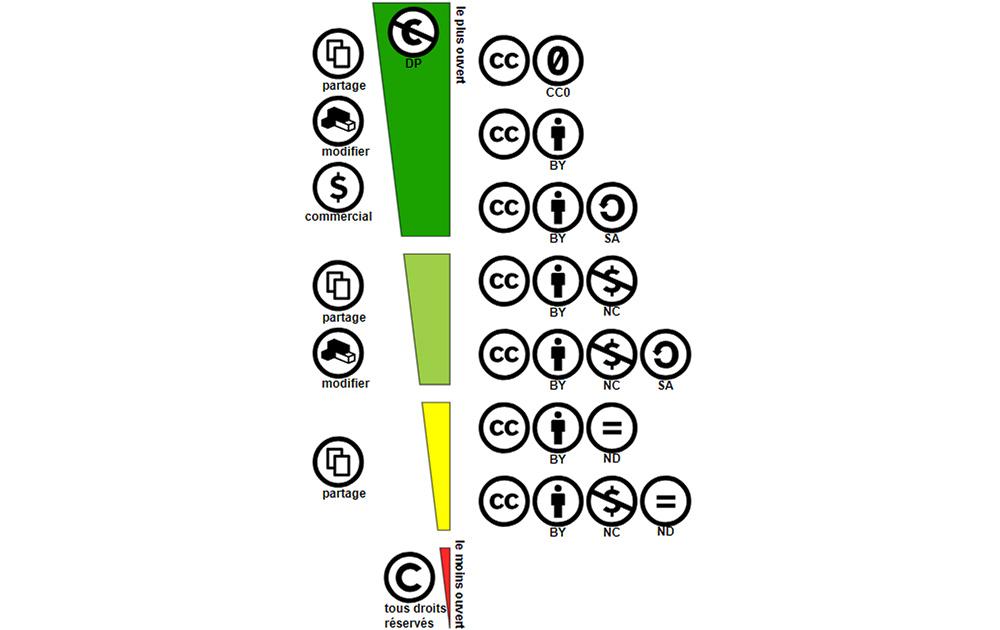 creative commons impression 3d