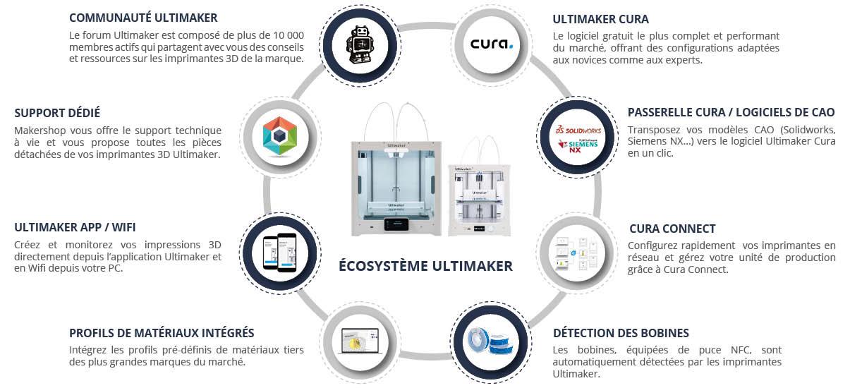 L'écosystème Ultimaker